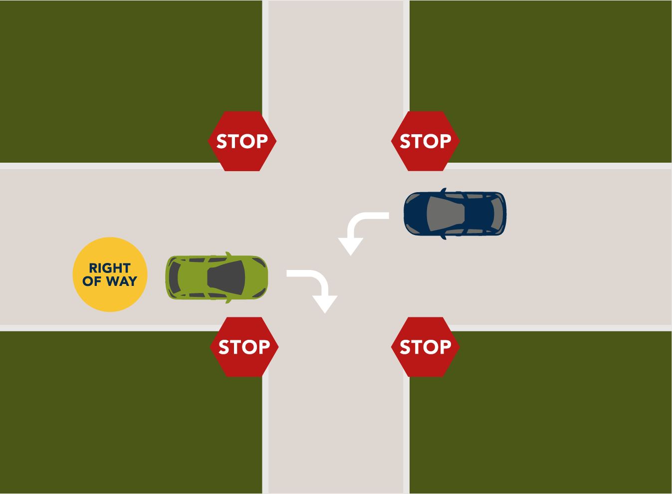 Driver turning right and closest to the right has right of way.