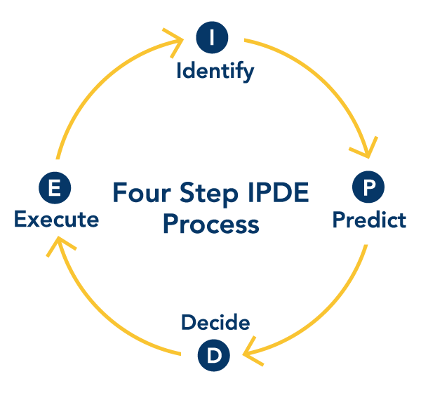 4 Steps of IPDE Driving Process